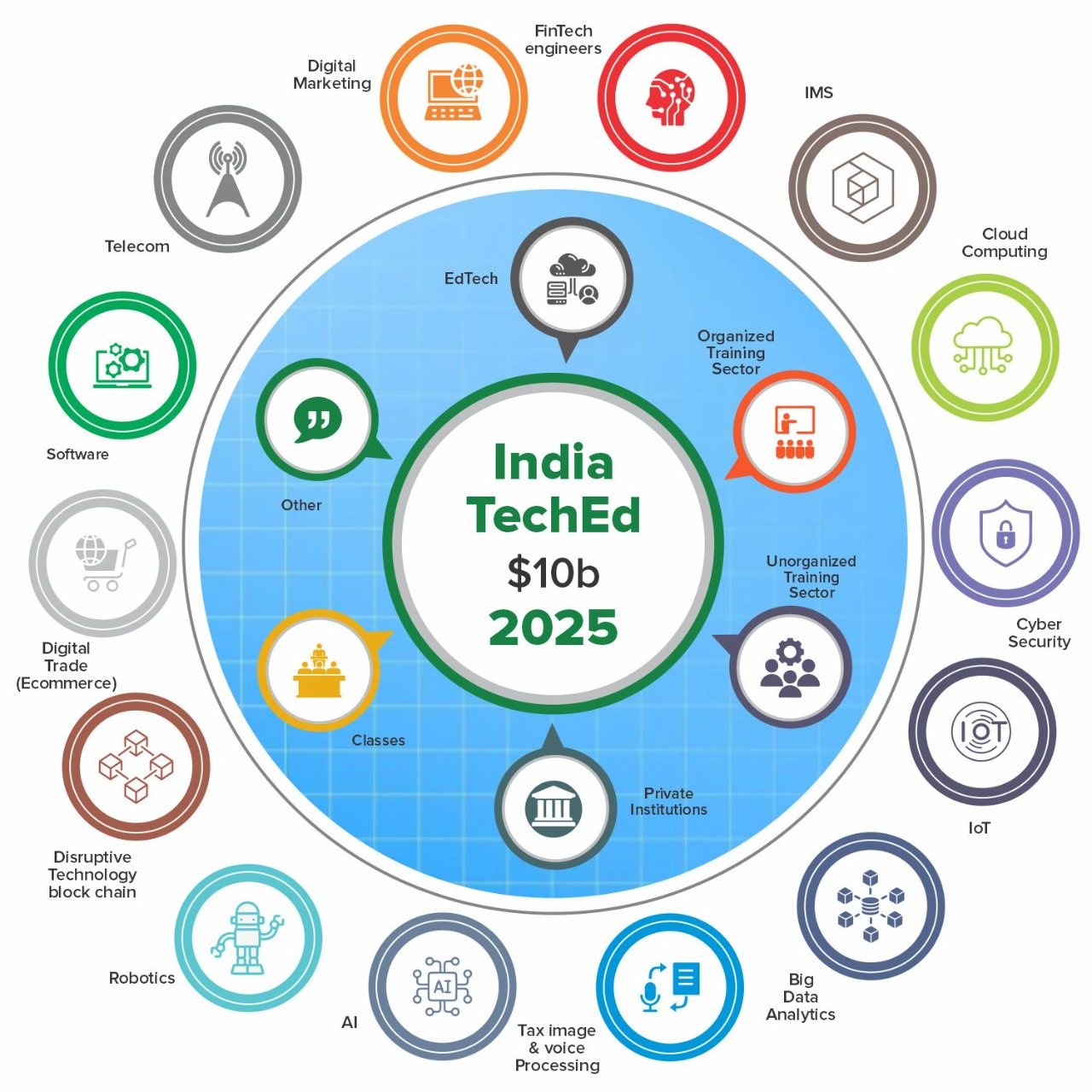 TechEd – The race to USD 10 Billion India Market by 2025